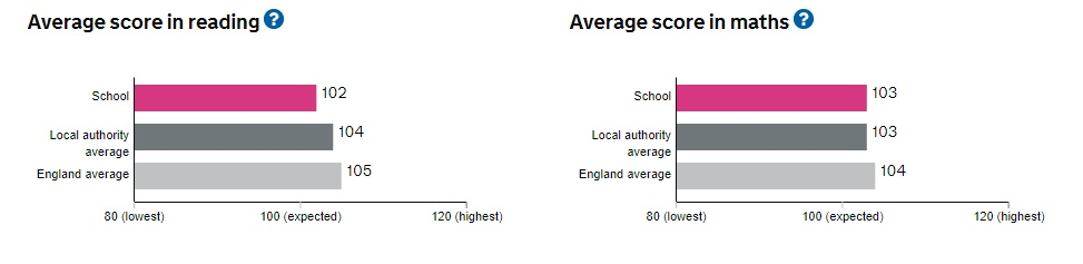 comp score in reading and maths 2017-2018